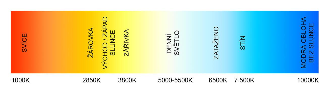 Farba svetla je dôležitá: čím menej kelvinov (K), tým teplejšie svetlo
