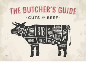 Ceduľa The Butchers Guide - Cuts of Beef